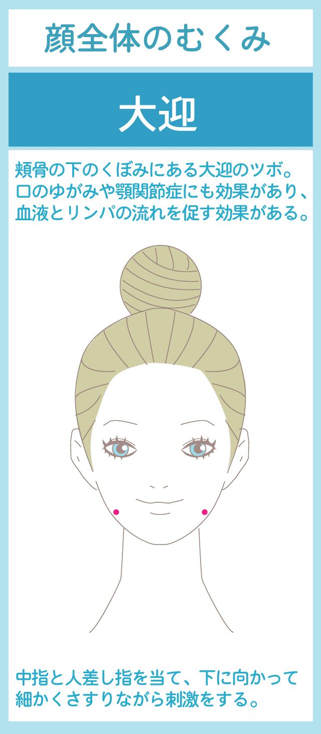 顔全体のむくみに効果的なツボ:大迎(だいげい)