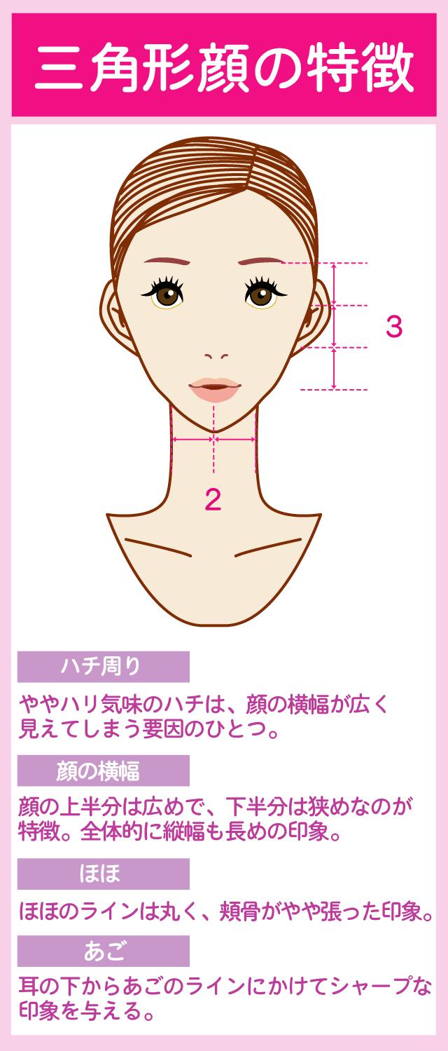 メイクに役立つ三角型の顔の特徴