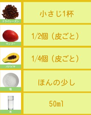 貧血に効果的なグリーンスムージーのレシピ