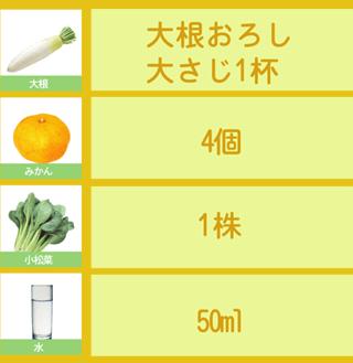 頭痛に効果的なグリーンスムージーのレシピ