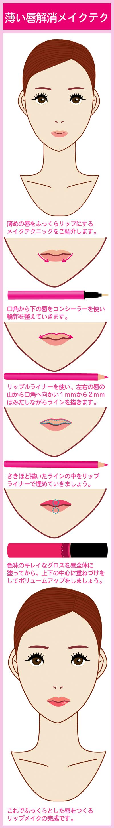 薄い唇をふっくらリップメイク