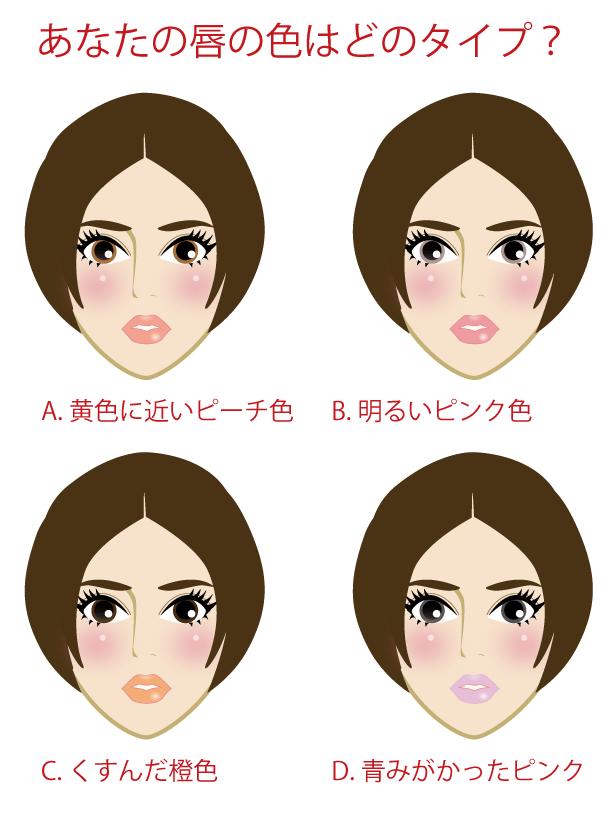 唇の色のカラー診断